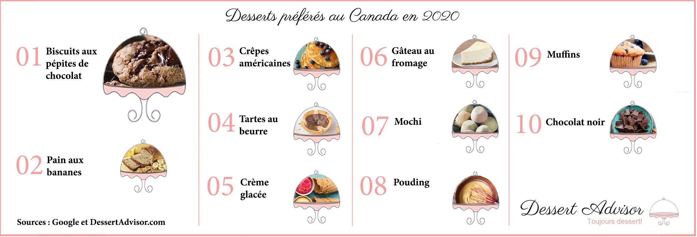 Dessert Advisor Top Desserts in Canada Blog Image. Image du Blog des desserts préférés au Canada. 2