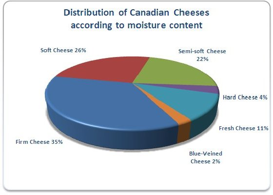 Distribution of Canadian Cheeses
